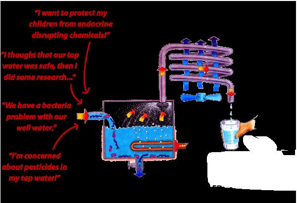 distilled water benefits
